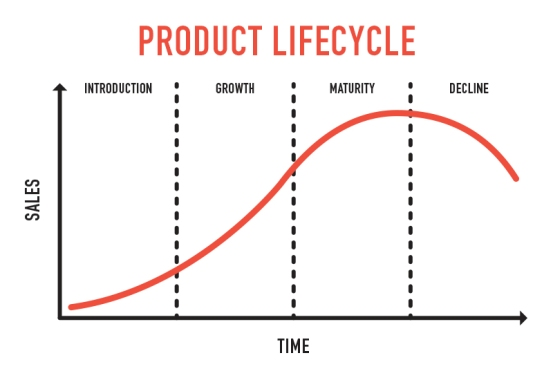 Product Life Cycle Captain Interview